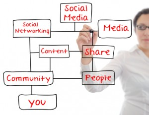 Creating shareable content as part of content marketing