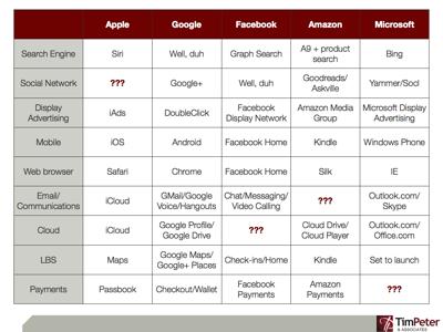AGFAM (Apple, Google, Facebook, Amazon, Microsoft) market leaders