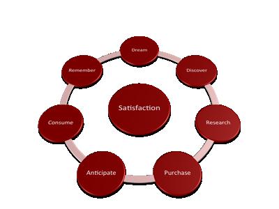 Ecommerce satisfaction cycle
