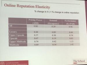 Online reputation elasticity via Cornell CHR