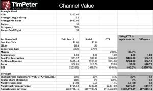 luxury hotel social distribution analysis