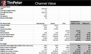 Upper midscale hotel social distribution analysis