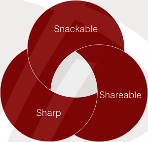 Snackable, Shareable, Sharp Content Framework (For Travel Marketers, Content is Still King)