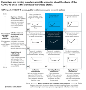 McKinsey shows two scenarios -- one longer and one shorter, but still measured in months -- for hotel industry recovery